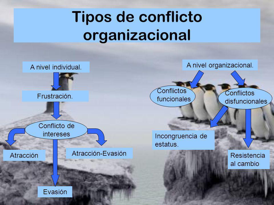 Tipos de conflicto organizacional A nivel individual. Frustración. Conflicto de intereses Atracción Evasión Atracción-Evasión A nivel organizacional.