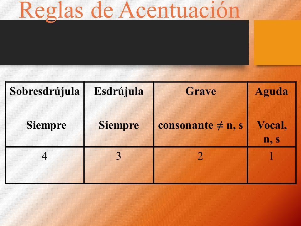Reglas de Acentuación Sobresdrújula Siempre Esdrújula Siempre Grave consonante n, s Aguda Vocal, n, s 4321