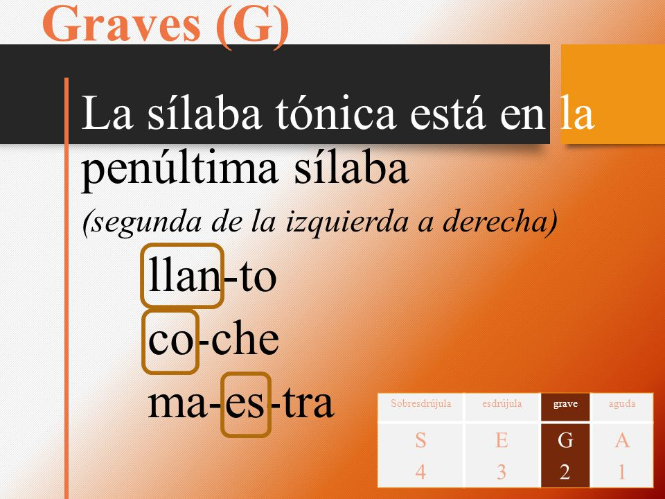 Graves (G) La sílaba tónica está en la penúltima sílaba (segunda de la izquierda a derecha) llan-to co-che ma-es-tra Sobresdrújulaesdrújulagraveaguda