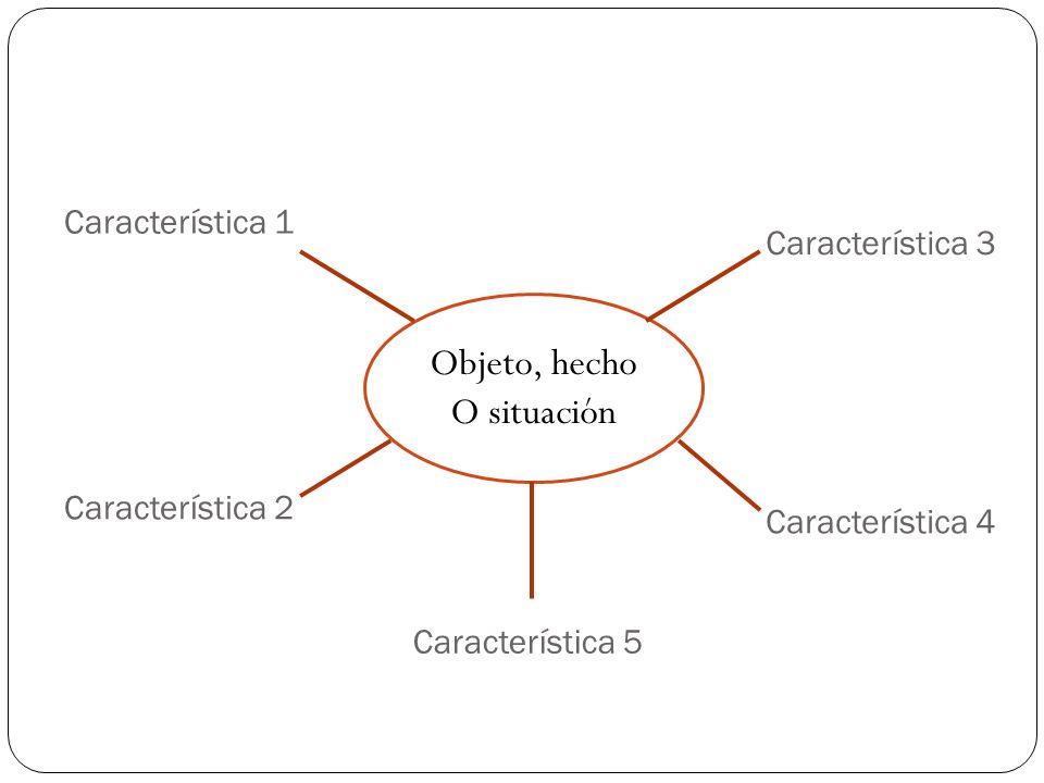 Característica 3 Objeto, hecho O situación Característica 1 Característica 5 Característica 2 Característica 4