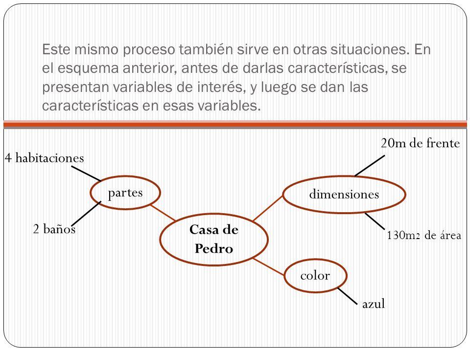 Este mismo proceso también sirve en otras situaciones. En el esquema anterior, antes de darlas características, se presentan variables de interés, y l