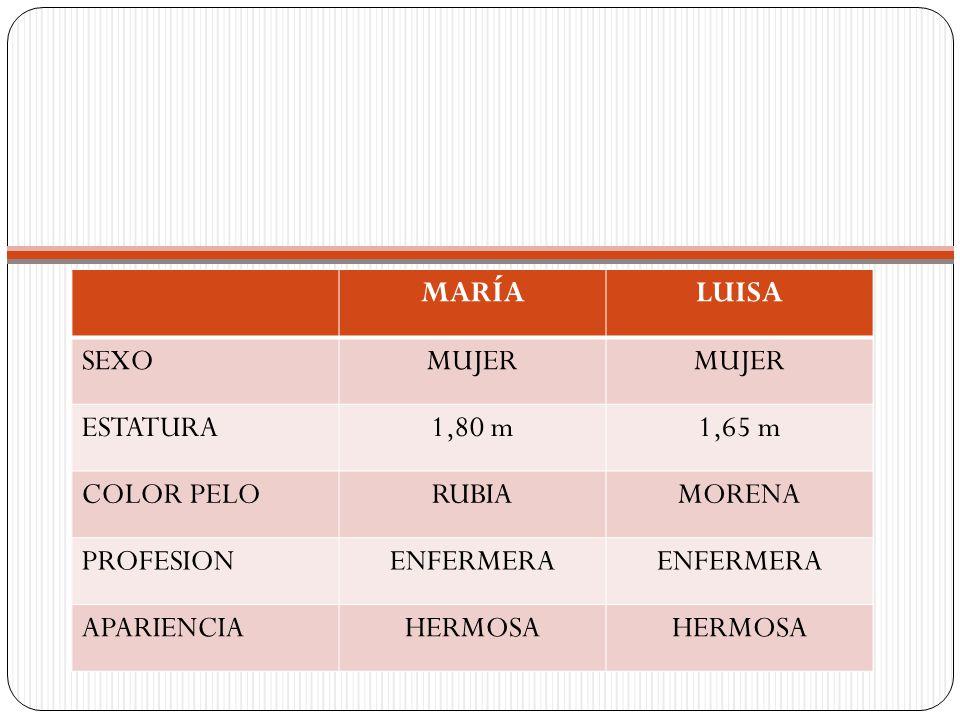 MARÍALUISA SEXOMUJER ESTATURA1,80 m1,65 m COLOR PELORUBIAMORENA PROFESIONENFERMERA APARIENCIAHERMOSA