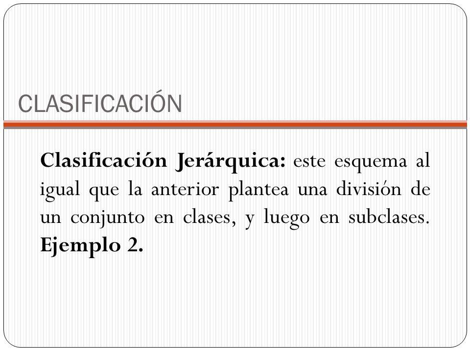 CLASIFICACIÓN Clasificación Jerárquica: este esquema al igual que la anterior plantea una división de un conjunto en clases, y luego en subclases. Eje