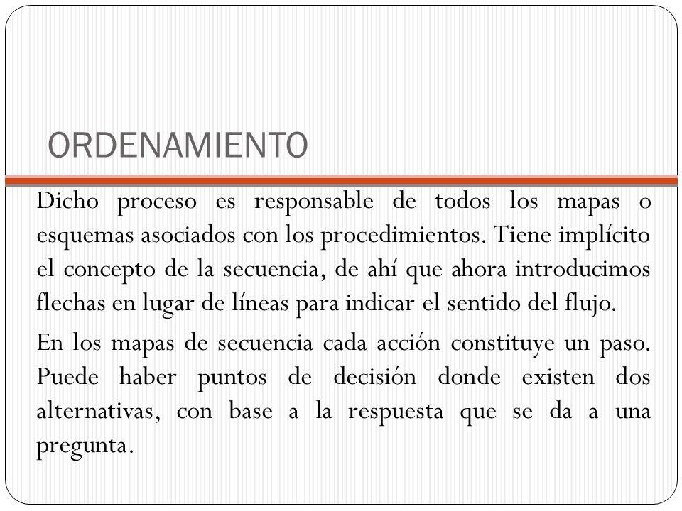 ORDENAMIENTO Dicho proceso es responsable de todos los mapas o esquemas asociados con los procedimientos. Tiene implícito el concepto de la secuencia,