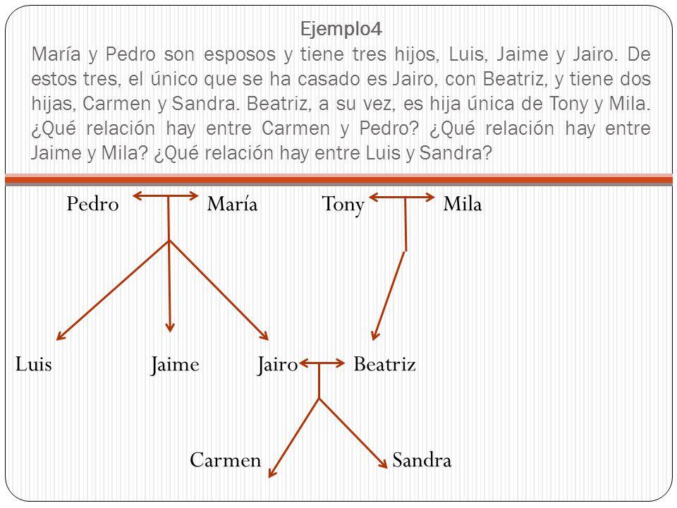 Ejemplo4 María y Pedro son esposos y tiene tres hijos, Luis, Jaime y Jairo. De estos tres, el único que se ha casado es Jairo, con Beatriz, y tiene do