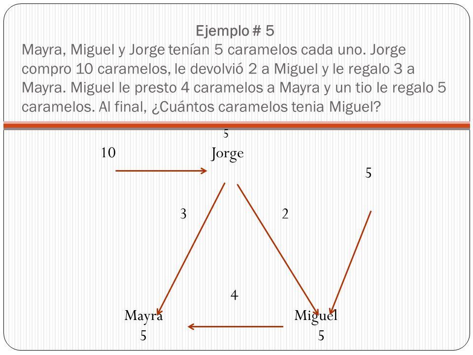 Ejemplo # 5 Mayra, Miguel y Jorge tenían 5 caramelos cada uno. Jorge compro 10 caramelos, le devolvió 2 a Miguel y le regalo 3 a Mayra. Miguel le pres