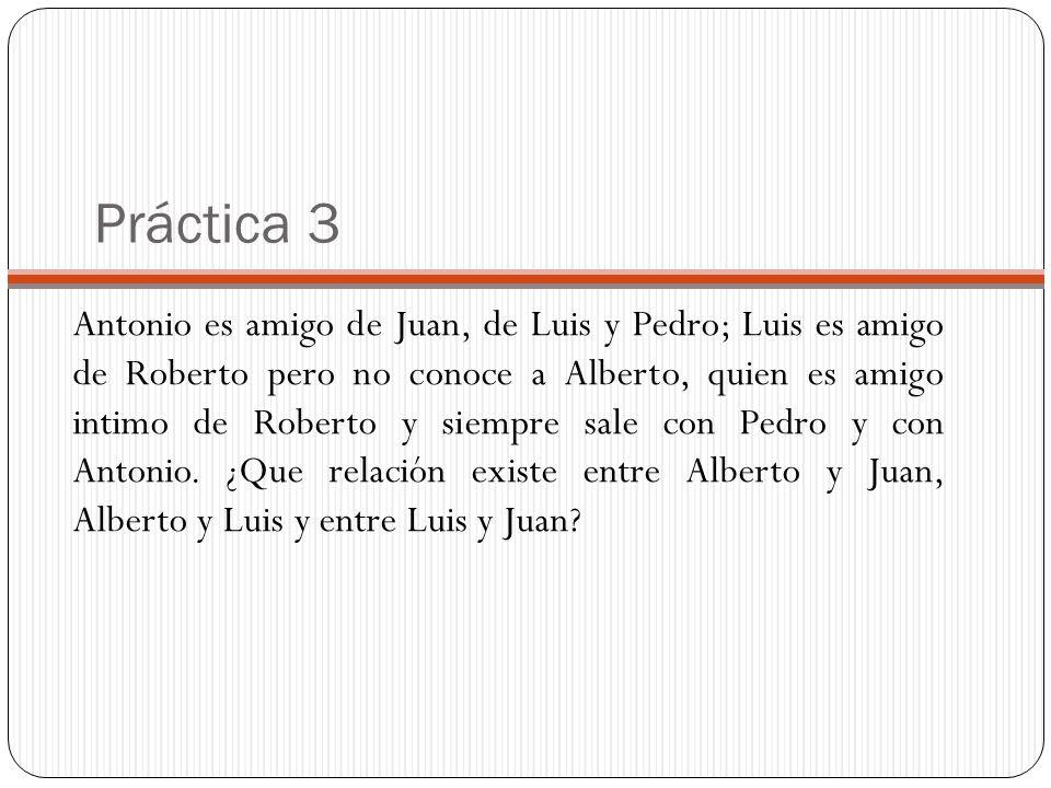 Práctica 3 Antonio es amigo de Juan, de Luis y Pedro; Luis es amigo de Roberto pero no conoce a Alberto, quien es amigo intimo de Roberto y siempre sa