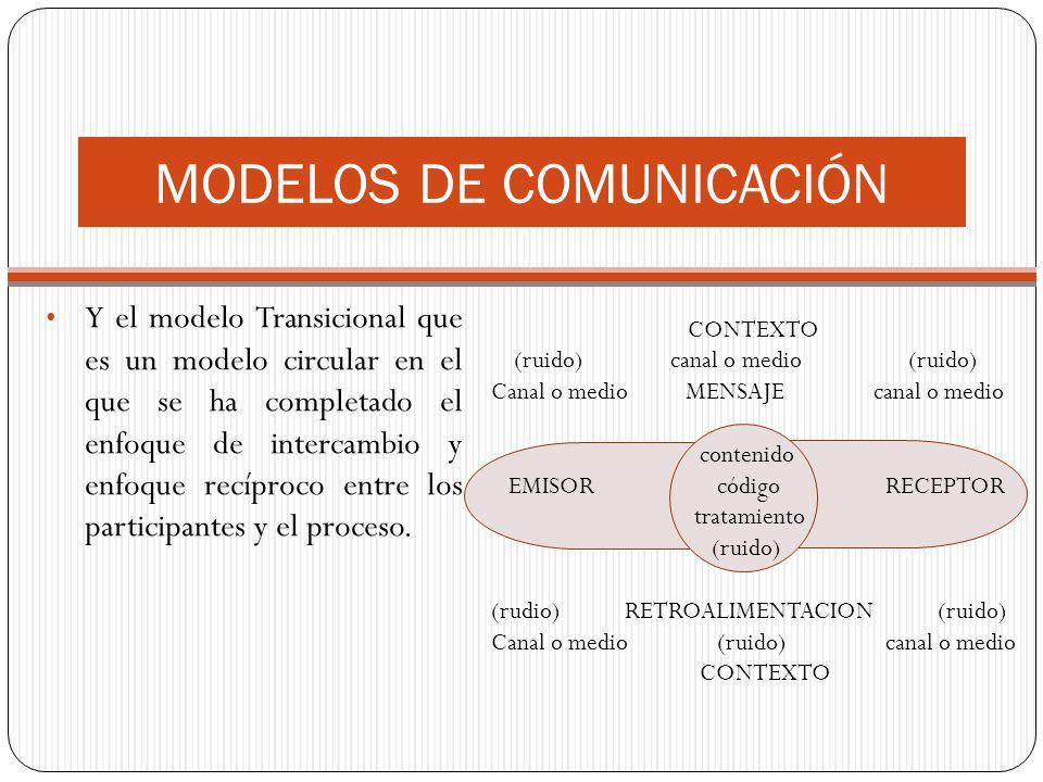Y el modelo Transicional que es un modelo circular en el que se ha completado el enfoque de intercambio y enfoque recíproco entre los participantes y