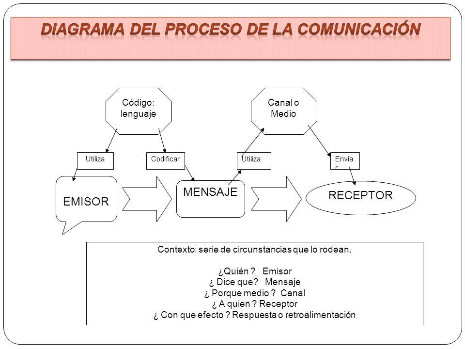 EMISOR MENSAJE RECEPTOR Código: lenguaje Canal o Medio Utiliza CodificarEnvia r Contexto: serie de circunstancias que lo rodean. ¿Quién ? Emisor ¿ Dic