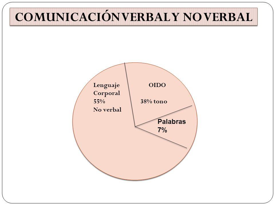 Lenguaje OIDO Corporal 55% 38% tono No verbal Lenguaje OIDO Corporal 55% 38% tono No verbal Palabras 7% COMUNICACIÓN VERBAL Y NO VERBAL