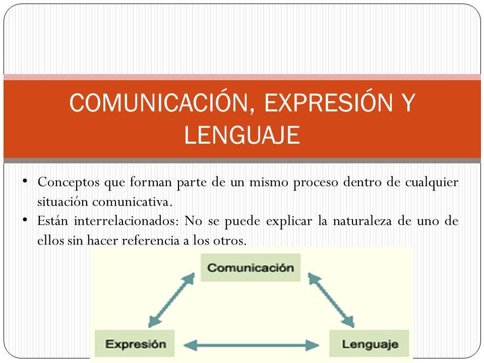 COMUNICACIÓN, EXPRESIÓN Y LENGUAJE Conceptos que forman parte de un mismo proceso dentro de cualquier situación comunicativa. Están interrelacionados: