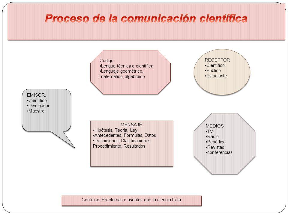 MENSAJE Hipótesis, Teoría, Ley Antecedentes, Formulas, Datos Definiciones, Clasificaciones, Procedimiento, Resultados MENSAJE Hipótesis, Teoría, Ley A
