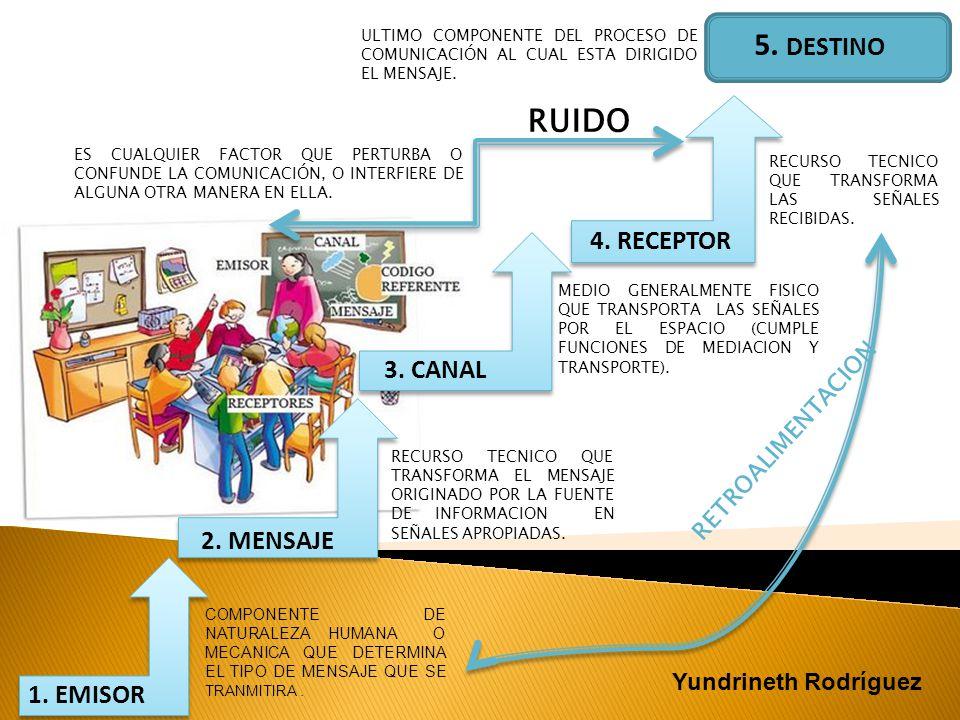 COMPONENTE DE NATURALEZA HUMANA O MECANICA QUE DETERMINA EL TIPO DE MENSAJE QUE SE TRANMITIRA. 1. EMISOR 2. MENSAJE 3. CANAL 4. RECEPTOR 5. DESTINO RE