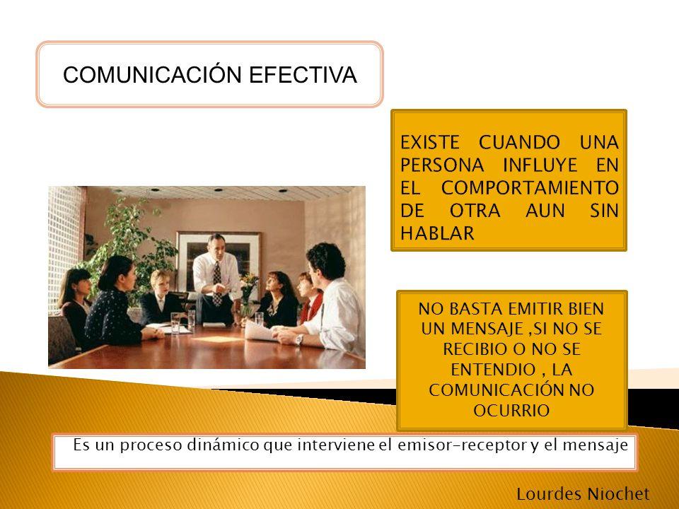 Es un proceso dinámico que interviene el emisor-receptor y el mensaje COMUNICACIÓN EFECTIVA NO BASTA EMITIR BIEN UN MENSAJE,SI NO SE RECIBIO O NO SE E