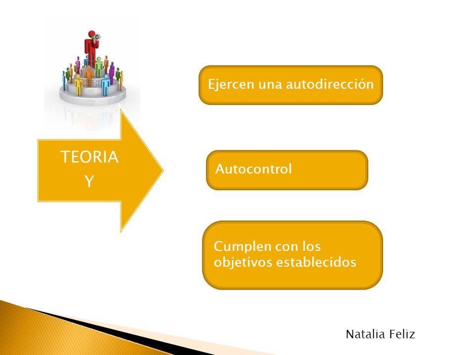 TEORIA Y Ejercen una autodirección Autocontrol Cumplen con los objetivos establecidos Natalia Feliz