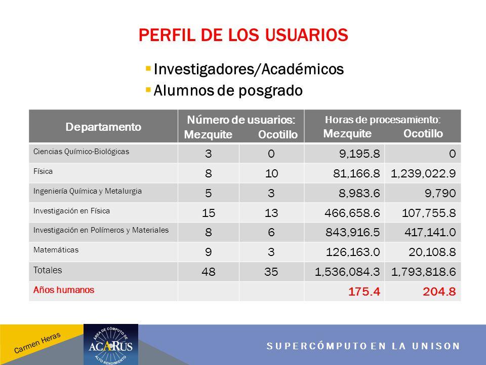 PERFIL DE LOS USUARIOS SUPERCÓMPUTO EN LA UNISON Carmen Heras Investigadores/Académicos Alumnos de posgrado Departamento Número de usuarios: Mezquite