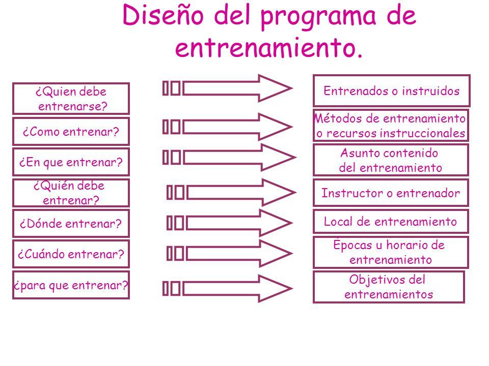 Diseño del programa de entrenamiento. ¿Como entrenar? ¿En que entrenar? ¿para que entrenar? ¿Quien debe entrenarse? ¿Cuándo entrenar? ¿Dónde entrenar?