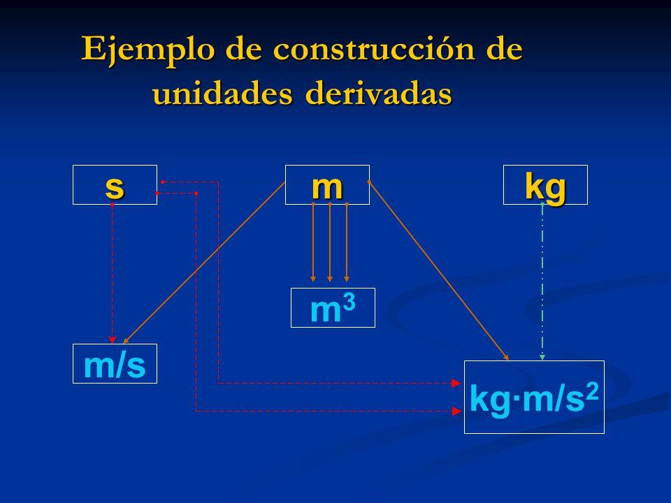 Ejemplo de construcción de unidades derivadas mkgs m3m3 kg·m/s 2 m/s