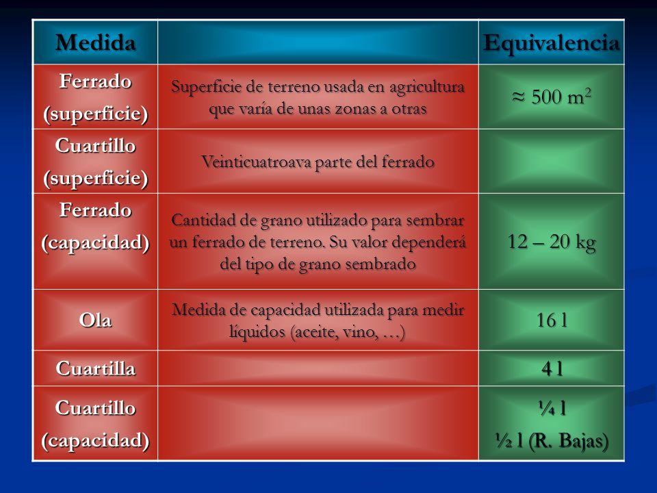 MedidaEquivalencia Ferrado(superficie) Superficie de terreno usada en agricultura que varía de unas zonas a otras 500 m 2 500 m 2 Cuartillo(superficie