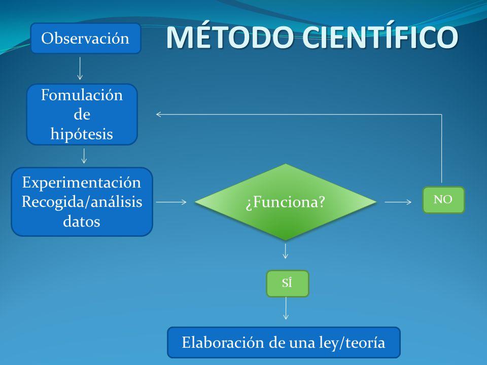 MÉTODO CIENTÍFICO Observación Fomulación de hipótesis Experimentación Recogida/análisis datos ¿Funciona.