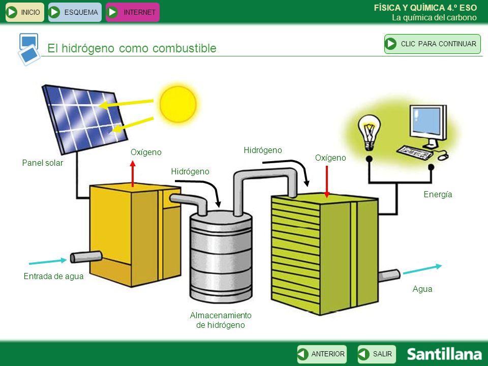 FÍSICA Y QUÍMICA 4.º ESO La química del carbono El hidrógeno como combustible ESQUEMA INTERNET SALIRANTERIORCLIC PARA CONTINUAR INICIO Panel solar Ent