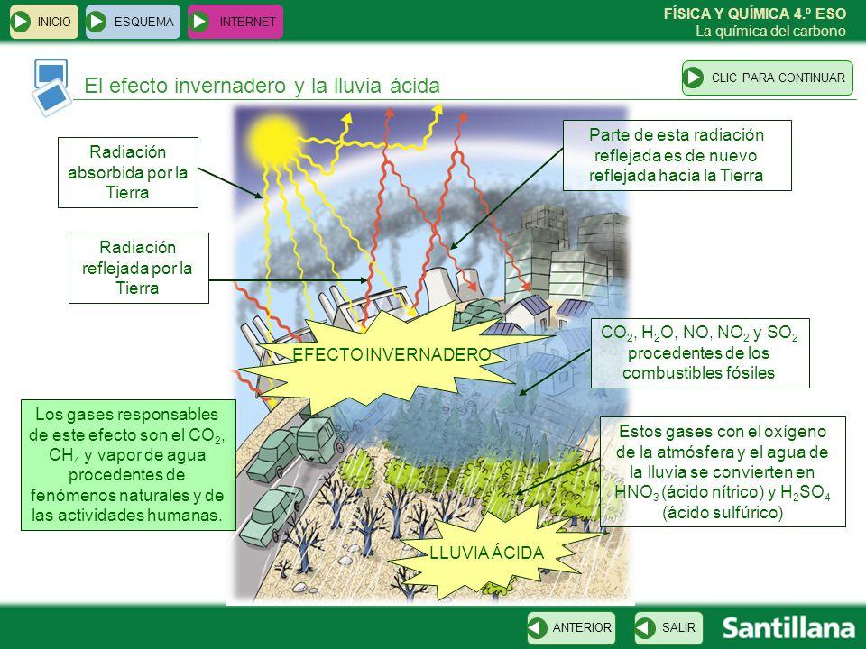 FÍSICA Y QUÍMICA 4.º ESO La química del carbono El efecto invernadero y la lluvia ácida ESQUEMA INTERNET SALIRANTERIORCLIC PARA CONTINUAR INICIO CO 2,