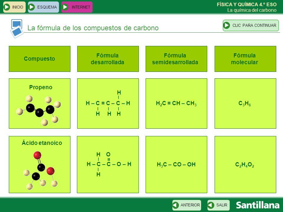 FÍSICA Y QUÍMICA 4.º ESO La química del carbono Grupos funcionales de los compuestos de carbono ESQUEMA INTERNET SALIRANTERIORCLIC PARA CONTINUAR INICIO Familia Alcanos (cicloalcanos) Alquenos Alquinos Alcoholes Aldehídos Cetonas Ácidos carboxílicos Aminas Grupo funcional – C – – – – C – OH – – C – C – C = O – C – OH = O CH 3 – NH 2 C = O H – C = C – –– – C C – Sufijo -ano -eno -ino -ol -al -ona -oico -amina Ejemplo CH 3 – CH 2 – CH 3 Propano H 2 C = CH – CH 3 Propeno H – C CH – CH 3 Etino (acetileno) CH 3 OH Metanol HCHO Metanal (formaldehído) CH 3 – CO – CH 3 Propanona (acetona) CH 3 – COOH Ácido etanoico CH 3 – CH 2 – NH 2 Etilamina