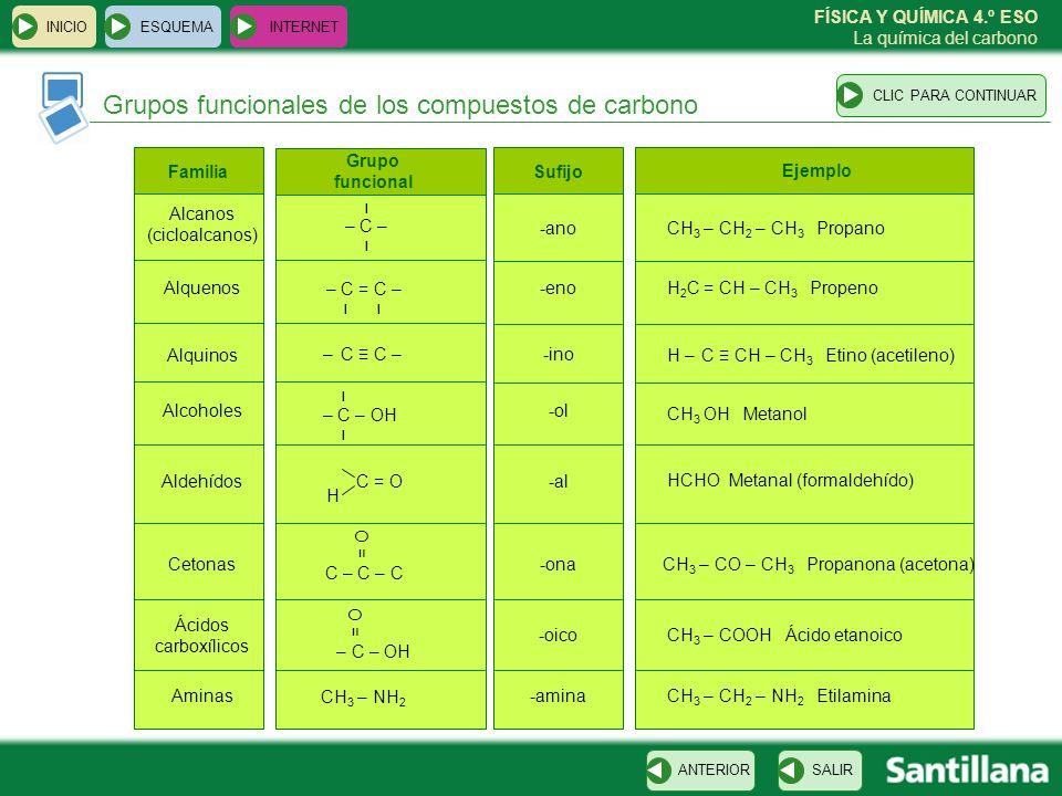 FÍSICA Y QUÍMICA 4.º ESO La química del carbono Algunos compuestos de carbono ESQUEMA INTERNET SALIRANTERIORCLIC PARA CONTINUAR INICIO PropanoEtanoEtino o acetilenoMetilpropano CarbonoHidrógenoOxígeno EtanolPropanotriol o glicerolMetanal o formolÁcido etanoico o ácido acético Propanona o acetonaCiclopentanoBencenoÁcido salicílico