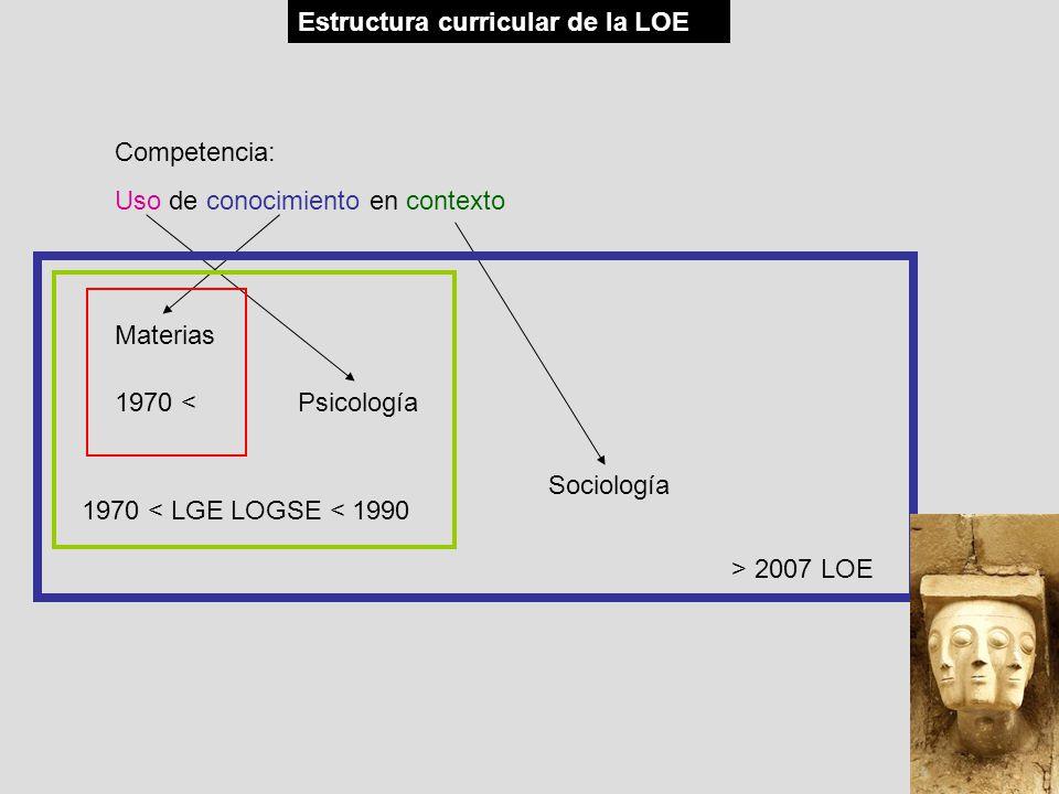 Competencia: Uso de conocimiento en contexto Materias Psicología Sociología 1970 < 1970 < LGE LOGSE < 1990 > 2007 LOE Estructura curricular de la LOE