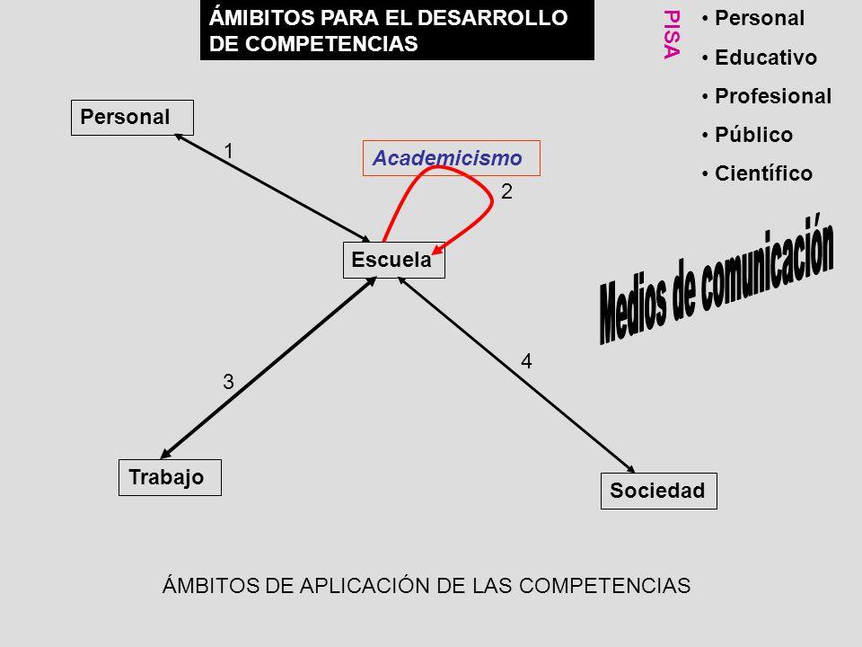 Escuela Personal Sociedad Trabajo 1 2 3 4 ÁMBITOS DE APLICACIÓN DE LAS COMPETENCIAS Academicismo ÁMIBITOS PARA EL DESARROLLO DE COMPETENCIAS Personal