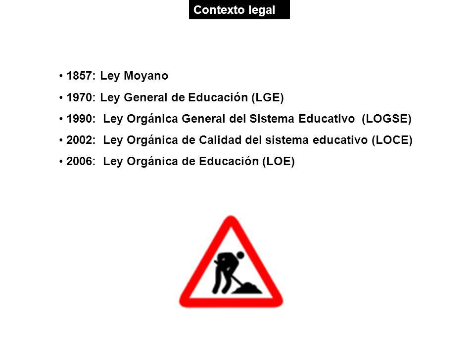 Contexto legal 1857: Ley Moyano 1970: Ley General de Educación (LGE) 1990: Ley Orgánica General del Sistema Educativo (LOGSE) 2002: Ley Orgánica de Ca