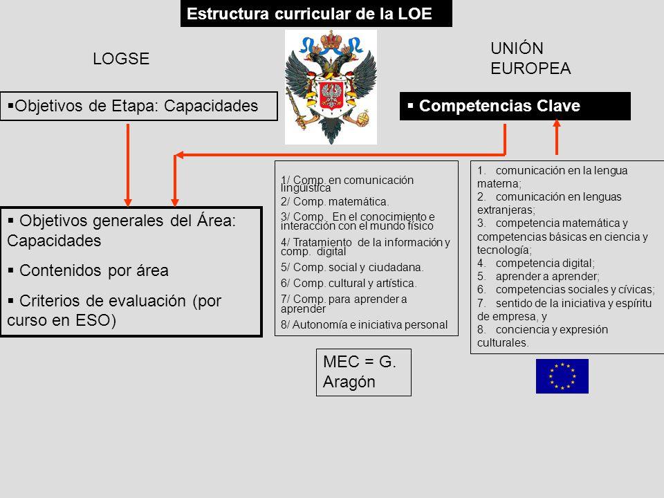 Estructura curricular de la LOE Objetivos de Etapa: Capacidades Objetivos generales del Área: Capacidades Contenidos por área Criterios de evaluación