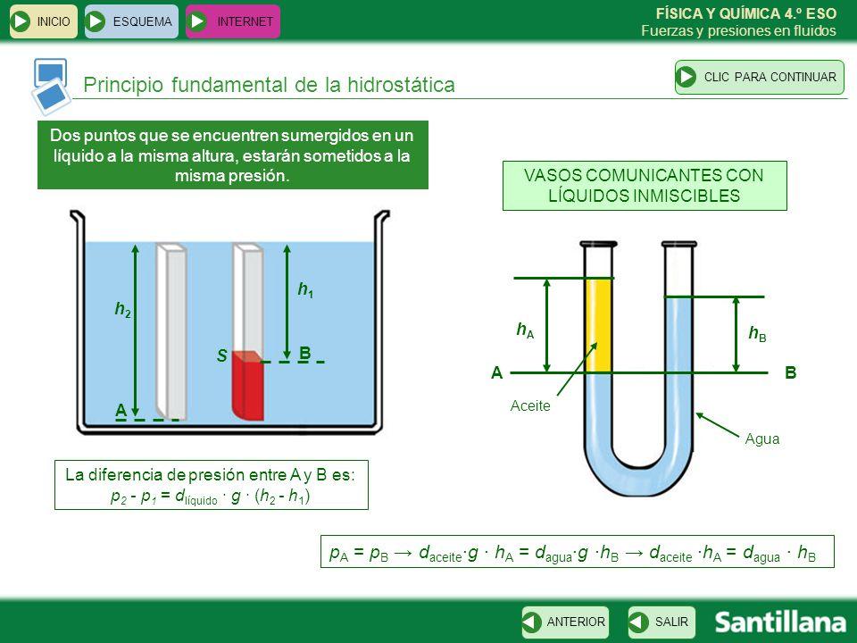 FÍSICA Y QUÍMICA 4.º ESO Fuerzas y presiones en fluidos Principio fundamental de la hidrostática ESQUEMA INTERNET SALIRANTERIORCLIC PARA CONTINUAR INI