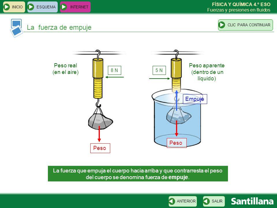 FÍSICA Y QUÍMICA 4.º ESO Fuerzas y presiones en fluidos El principio de Arquímedes ESQUEMA INTERNET SALIRANTERIORCLIC PARA CONTINUAR INICIO Todo cuerpo sumergido en un líquido experimenta un empuje vertical y hacia arriba igual al peso del líquido desalojado.