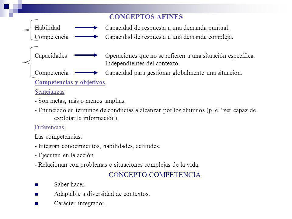 CONCEPTOS AFINES HabilidadCapacidad de respuesta a una demanda puntual. CompetenciaCapacidad de respuesta a una demanda compleja. CapacidadesOperacion