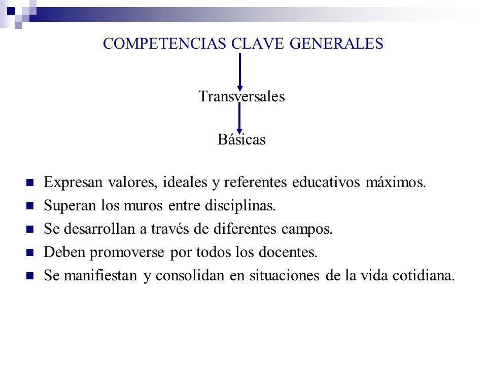 COMPETENCIAS CLAVE GENERALES Transversales Básicas Expresan valores, ideales y referentes educativos máximos. Superan los muros entre disciplinas. Se