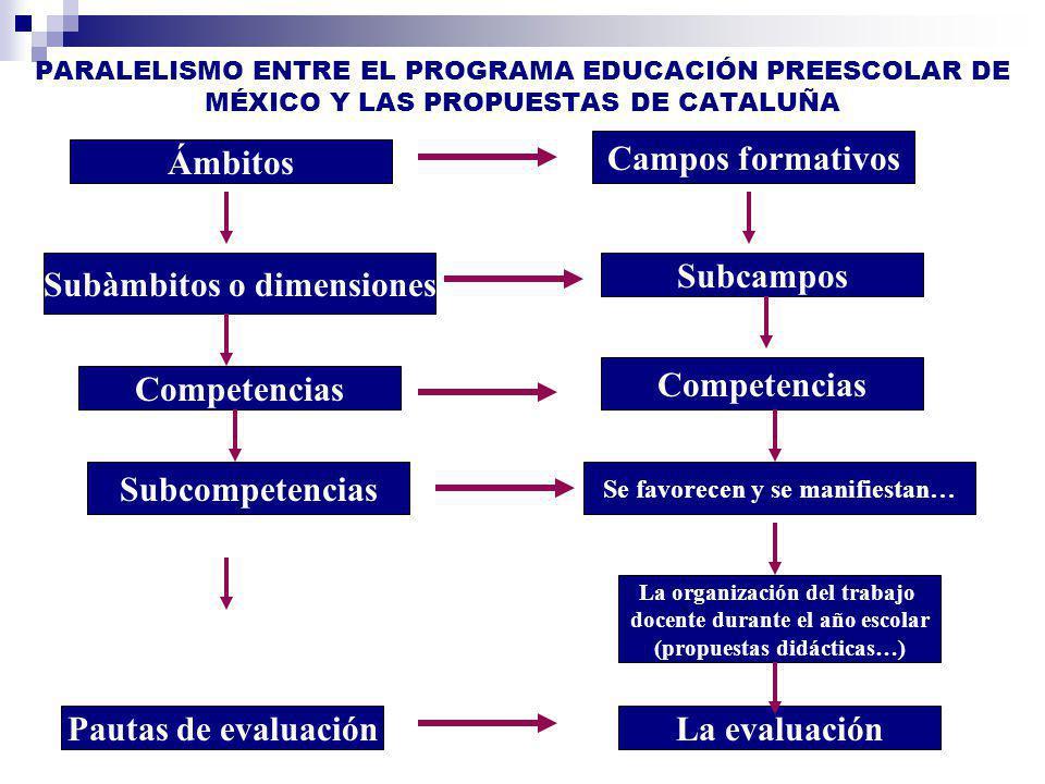PARALELISMO ENTRE EL PROGRAMA EDUCACIÓN PREESCOLAR DE MÉXICO Y LAS PROPUESTAS DE CATALUÑA Ámbitos Competencias Subcampos Campos formativos La evaluaci