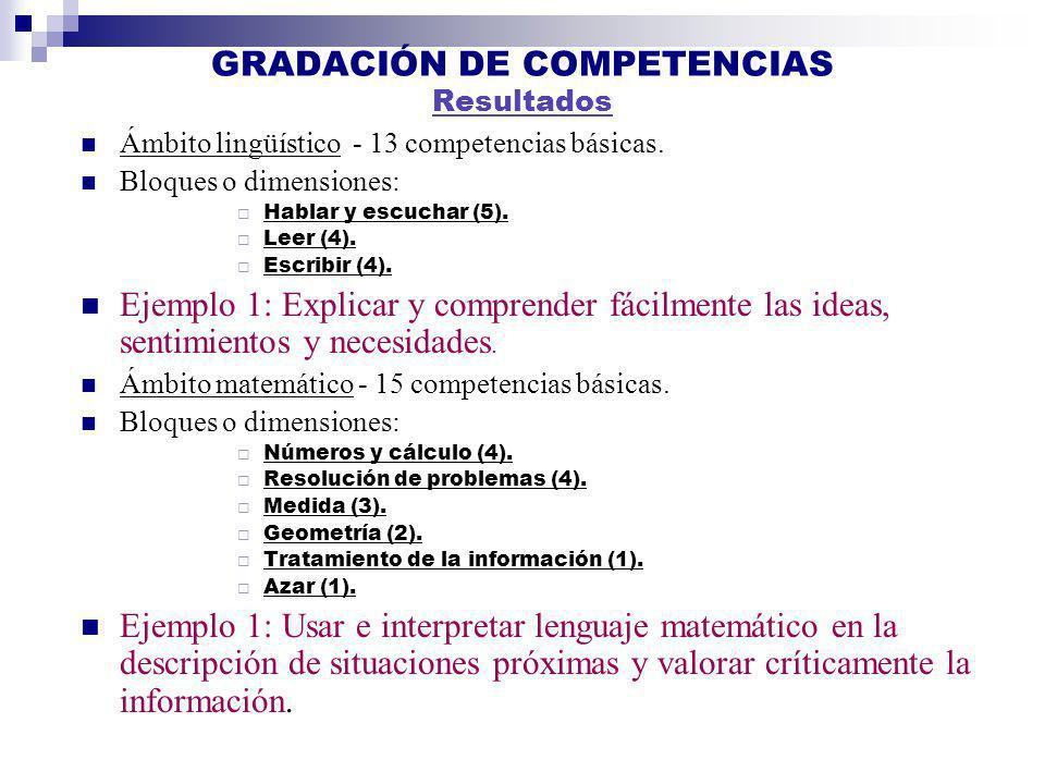 GRADACIÓN DE COMPETENCIAS Resultados Ámbito lingüístico - 13 competencias básicas. Bloques o dimensiones: Hablar y escuchar (5). Leer (4). Escribir (4