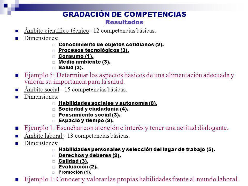 GRADACIÓN DE COMPETENCIAS Resultados Ámbito científico-técnico - 12 competencias básicas. Dimensiones: Conocimiento de objetos cotidianos (2). Proceso