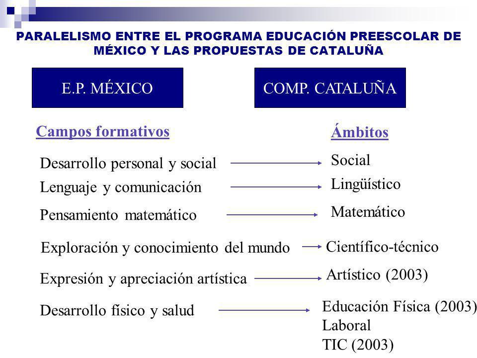 PARALELISMO ENTRE EL PROGRAMA EDUCACIÓN PREESCOLAR DE MÉXICO Y LAS PROPUESTAS DE CATALUÑA E.P. MÉXICOCOMP. CATALUÑA Campos formativos Ámbitos Desarrol