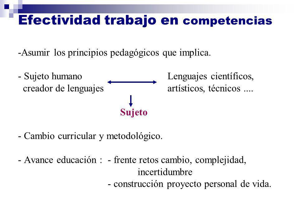 Efectividad trabajo en competencias Efectividad trabajo en competencias -Asumir los principios pedagógicos que implica. - Sujeto humanoLenguajes cient