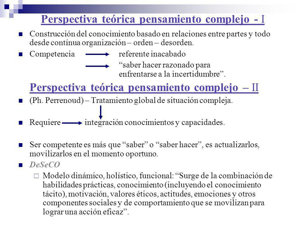 Perspectiva teórica pensamiento complejo - I Construcción del conocimiento basado en relaciones entre partes y todo desde contínua organización – orde