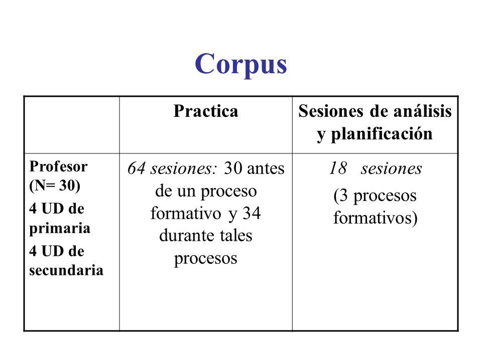 Corpus PracticaSesiones de análisis y planificación Profesor (N= 30) 4 UD de primaria 4 UD de secundaria 64 sesiones: 30 antes de un proceso formativo y 34 durante tales procesos 18 sesiones (3 procesos formativos)