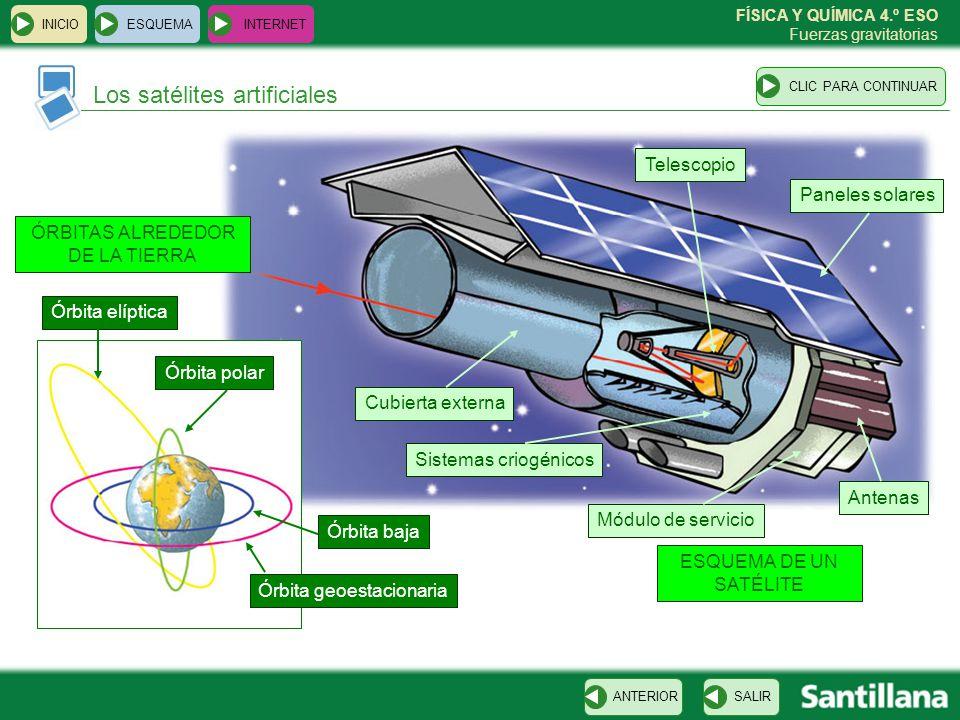 FÍSICA Y QUÍMICA 4.º ESO Fuerzas gravitatorias Los satélites artificiales ESQUEMA INTERNET SALIRANTERIORCLIC PARA CONTINUAR INICIO Telescopio Paneles