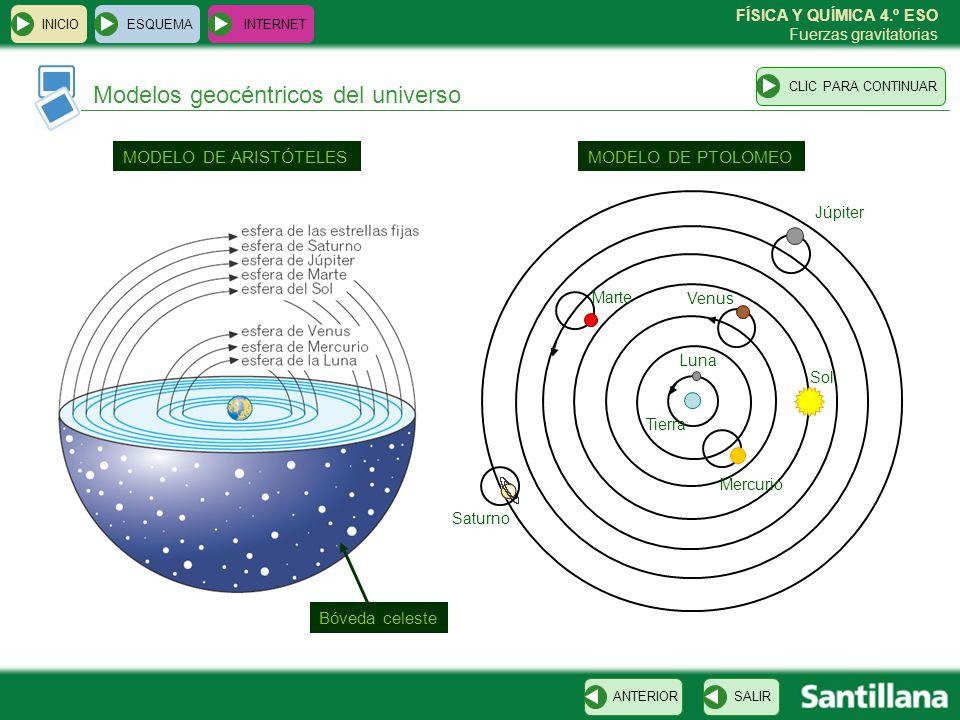 FÍSICA Y QUÍMICA 4.º ESO Fuerzas gravitatorias Modelos geocéntricos del universo ESQUEMA INTERNET SALIRANTERIORCLIC PARA CONTINUAR INICIO MODELO DE AR