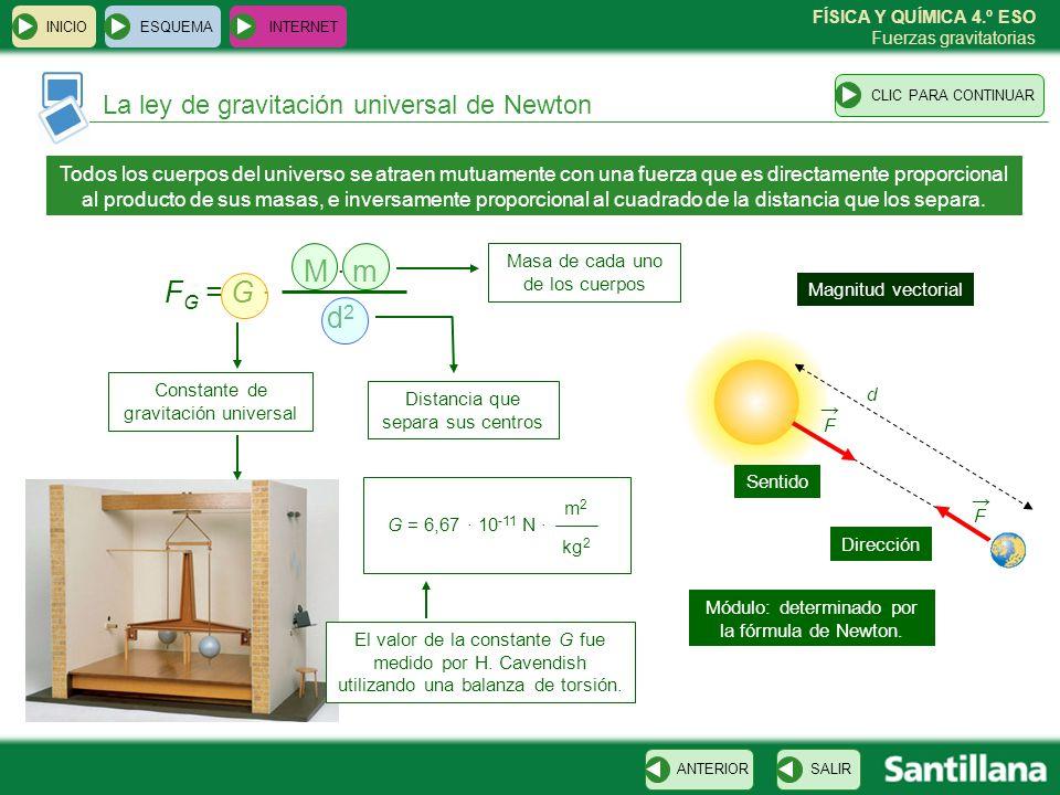 FÍSICA Y QUÍMICA 4.º ESO Fuerzas gravitatorias La fuerza peso ESQUEMA INTERNET SALIRANTERIORCLIC PARA CONTINUAR INICIO El peso es la fuerza de atracción gravitatoria que la Tierra ejerce sobre los cuerpos que están en sus proximidades F G = G · M · m R2 R2 P = m · g Radio de la Tierra = 6,37 · 10 3 m M = masa Tierra = 5,98 · 10 24 kg m = masa del cuerpo P = F G g = G · M R2 R2 Aceleración de la gravedad = 9,8 m/s 2 La aceleración de la gravedad en la superficie de un astro depende de su masa y de su radio