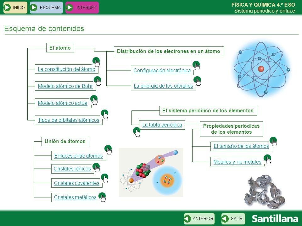 FÍSICA Y QUÍMICA 4.º ESO Sistema periódico y enlace Enlaces entre átomos ESQUEMA INTERNET SALIRANTERIORCLIC PARA CONTINUAR INICIO ENLACE IÓNICO ENLACE COVALENTEENLACE METÁLICO Electrón Núcleo Gas cloro (Cl 2 )Sal (ClNa)Oro (Au) NaCl Na + Cl -
