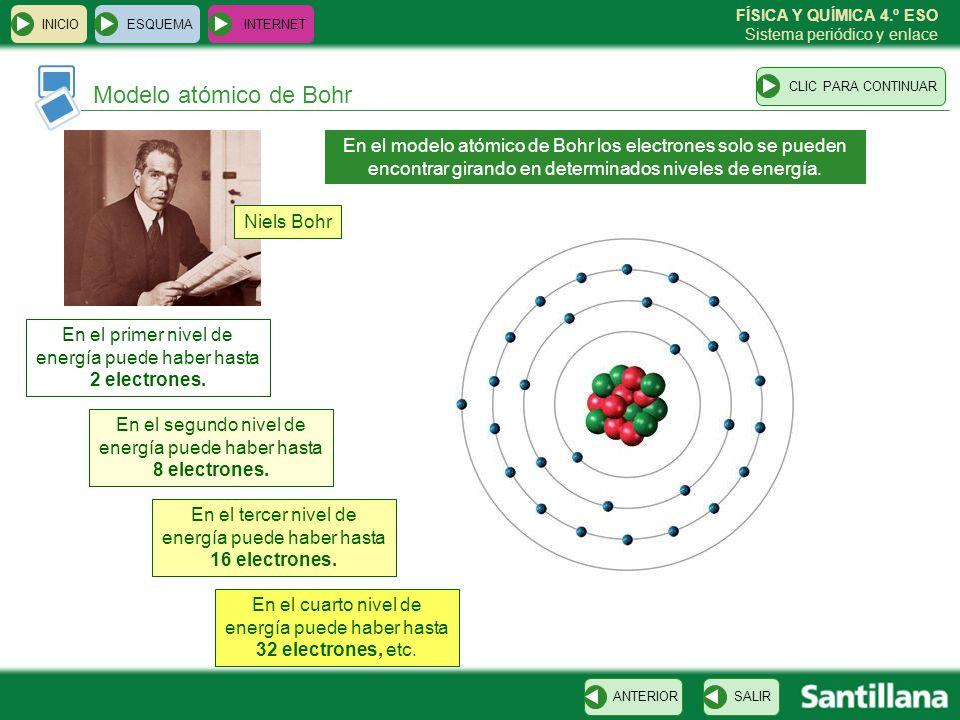 FÍSICA Y QUÍMICA 4.º ESO Sistema periódico y enlace Modelo atómico actual ESQUEMA INTERNET SALIRANTERIORCLIC PARA CONTINUAR INICIO Edwin Schrödinger El modelo mecánico-cuántico establece que los electrones se encuentran alrededor del núcleo ocupando posiciones más o menos probables.