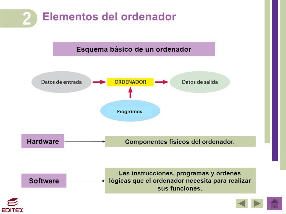 Elementos del ordenador Esquema básico de un ordenador Hardware Componentes físicos del ordenador. Software Las instrucciones, programas y órdenes lóg