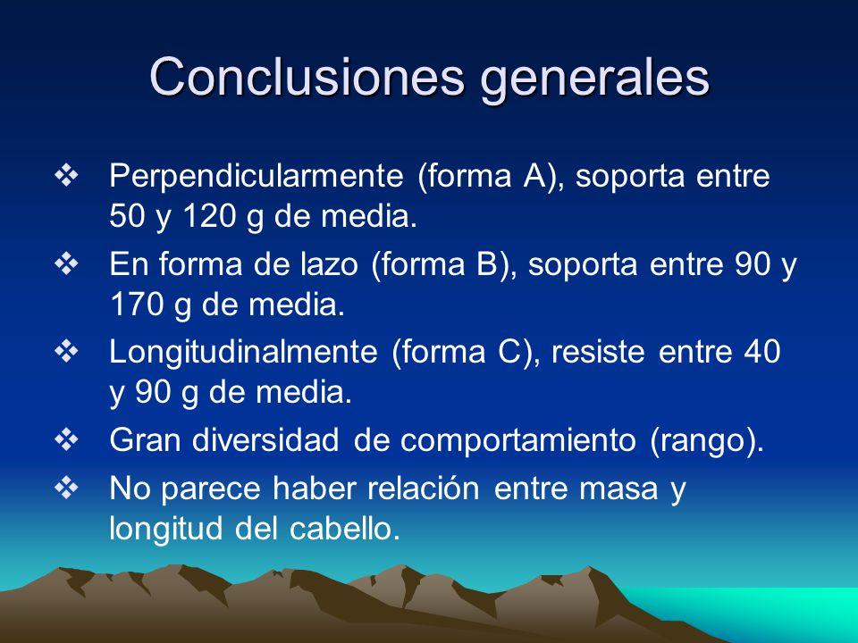 Conclusiones generales Perpendicularmente (forma A), soporta entre 50 y 120 g de media.